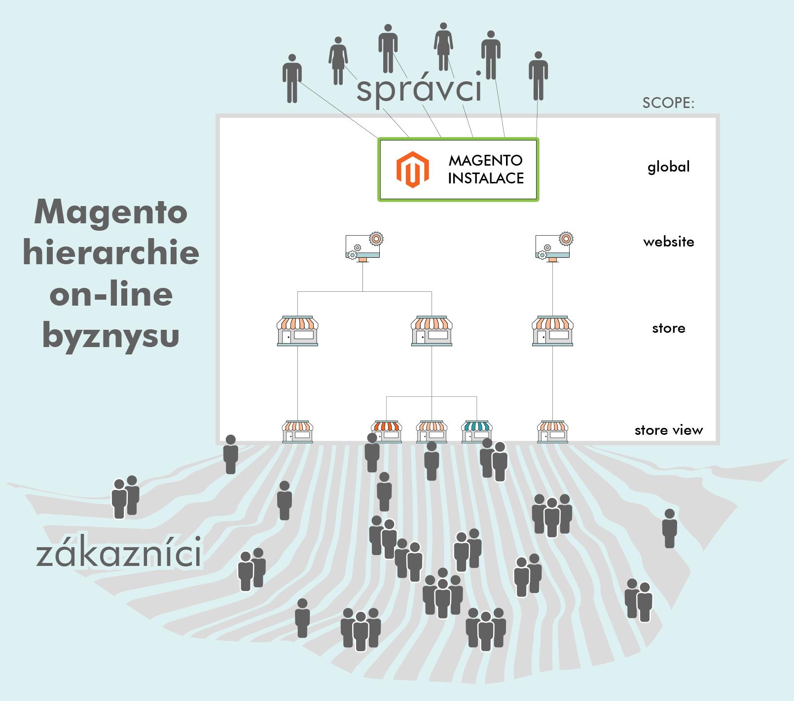Magento2: Hierarchie webového obchodu | GetReady